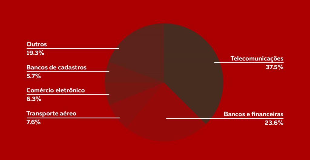 gráfico com os setores mais reclamados pelo consumidor